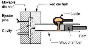 Cold Chamber High Pressure Die Casting