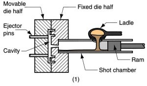 Magnesium Cold Chamber Die Casting Process